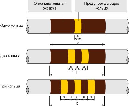 Опознавательная окраска трубопроводов с кольцами