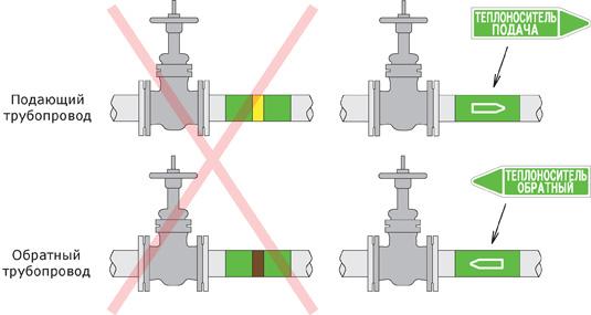 Маркировка трубопроводов с теплоносителем