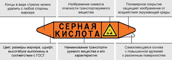 Самоклеющиеся маркеры для маркировки трубопроводов